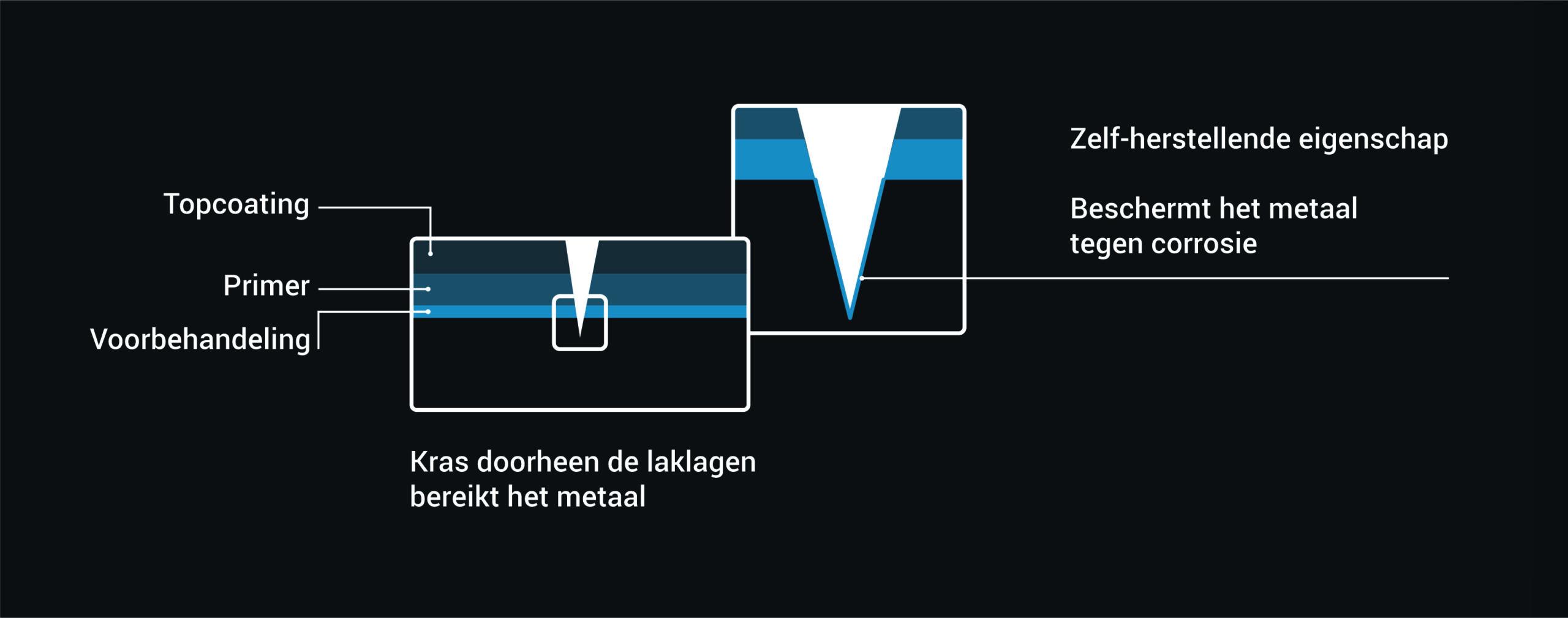 HLT - poederlakken-schema-01-01